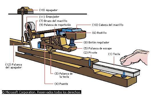 Castellón Pianos- Servicio de Calibración - Pulsación o After Touch